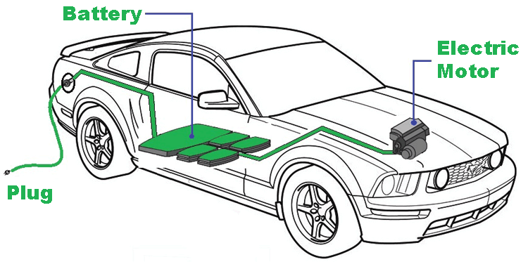 An-electric-car-schematic-showing-the-motor-and-battery